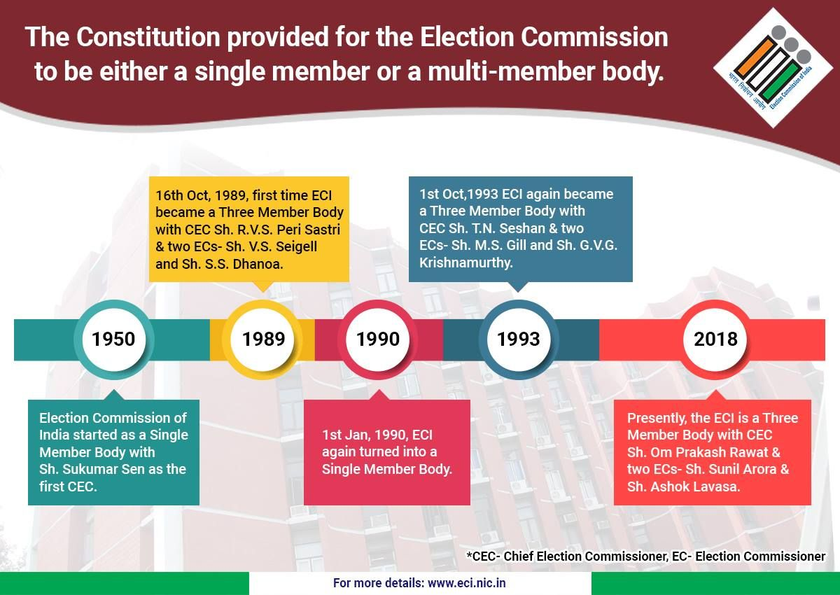he Constitution provided for the Election Commission to be either a single member or a multi-member body.