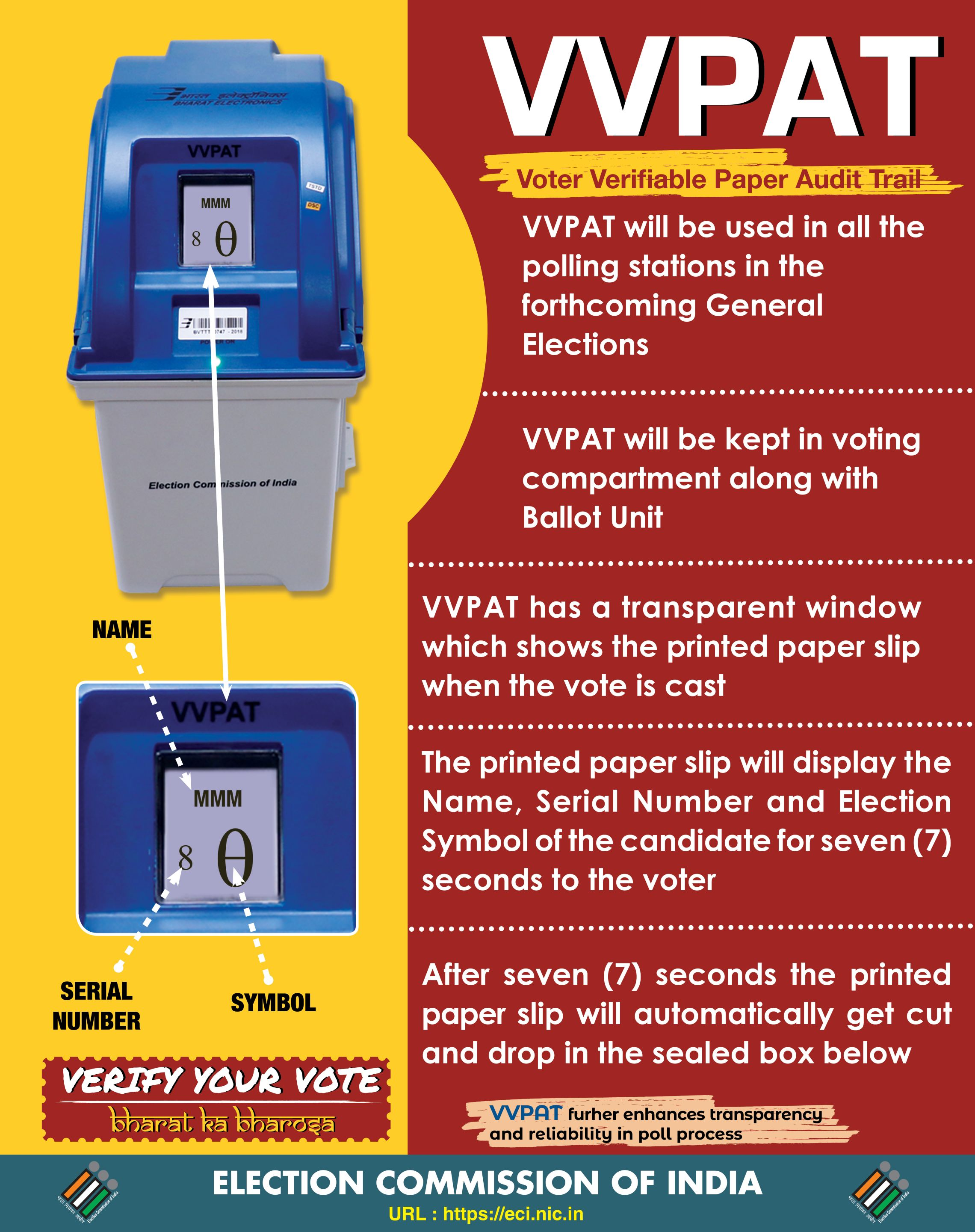 Know your VVPAT poster