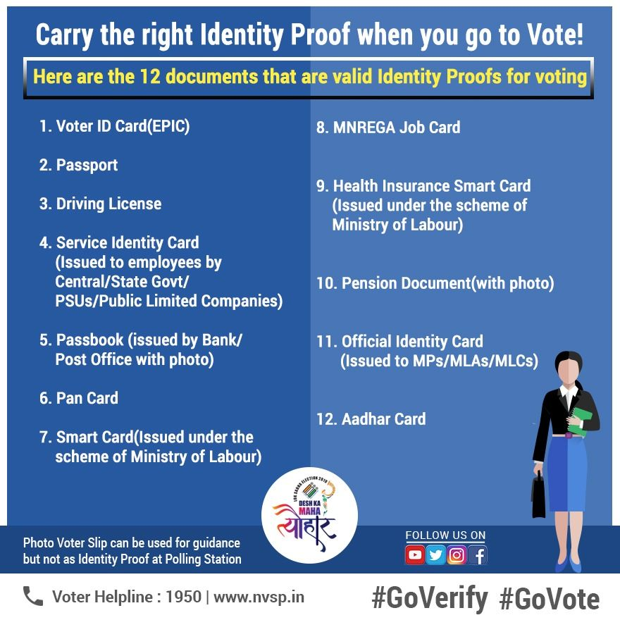 ID documents for Voters